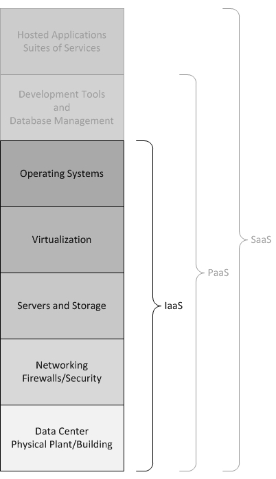 infrastructure_as_a_service_iaas